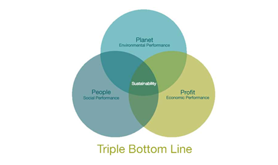 triple bottom line what does it mean for you southside staffing